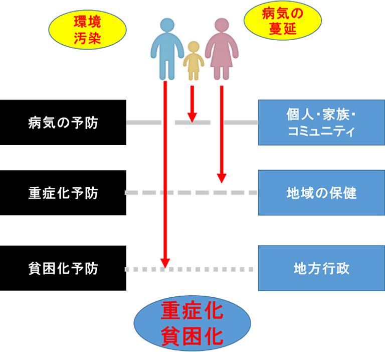 (図)砒素汚染による健康被害と貧困化抑制のための3つのセーフティネット